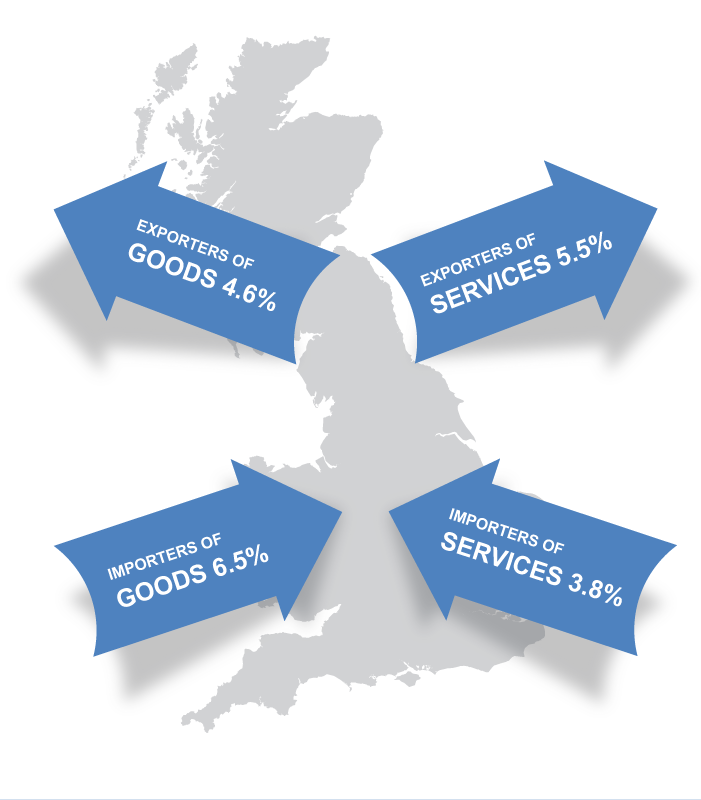 15 Tips for Growing UK Small Business Exports
